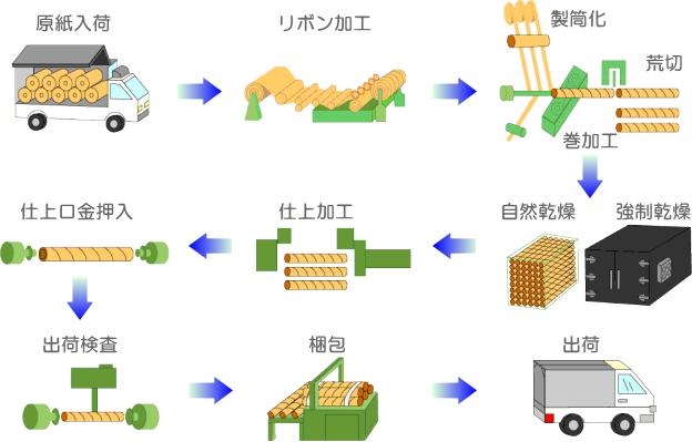 原紙入荷→リボン加工→製筒化/巻加工/荒切→自然乾燥/強制乾燥→仕上加工→仕上口金押入→出荷検査→梱包→出荷